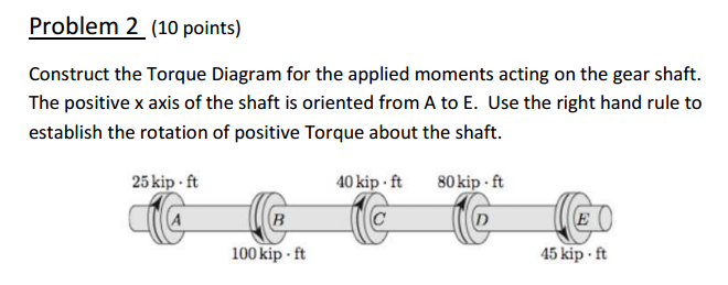 Solved  Construct The Torque Diagram For The Applied Momen