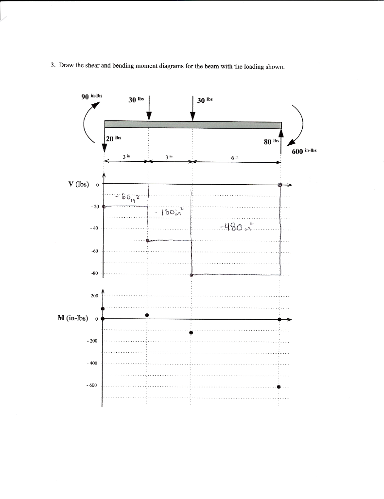 Solved 3 Draw The Shear And Bending Moment Diagrams For Text Bendingmoment Beam With Loading Shown