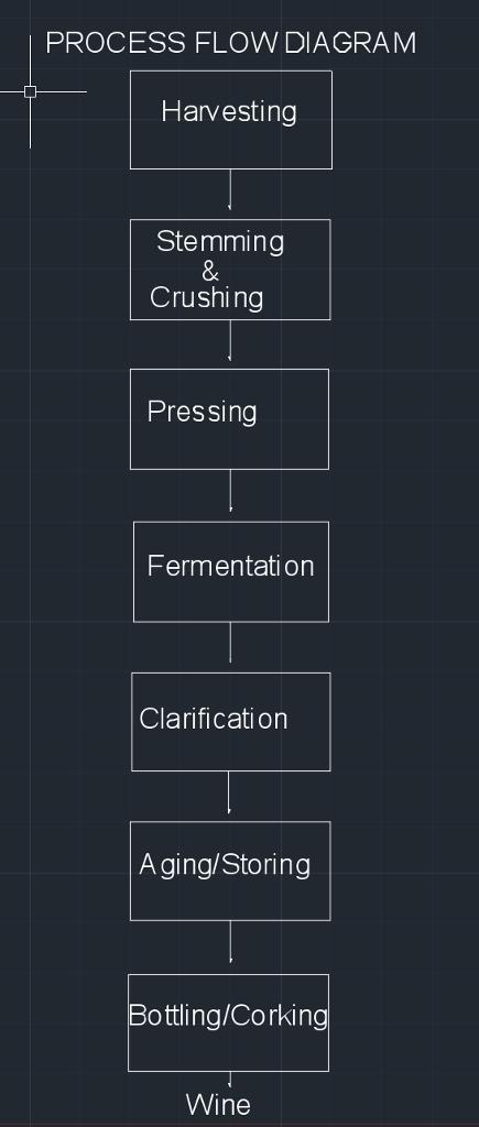 process flow diagram vs piping and instrumentation diagram