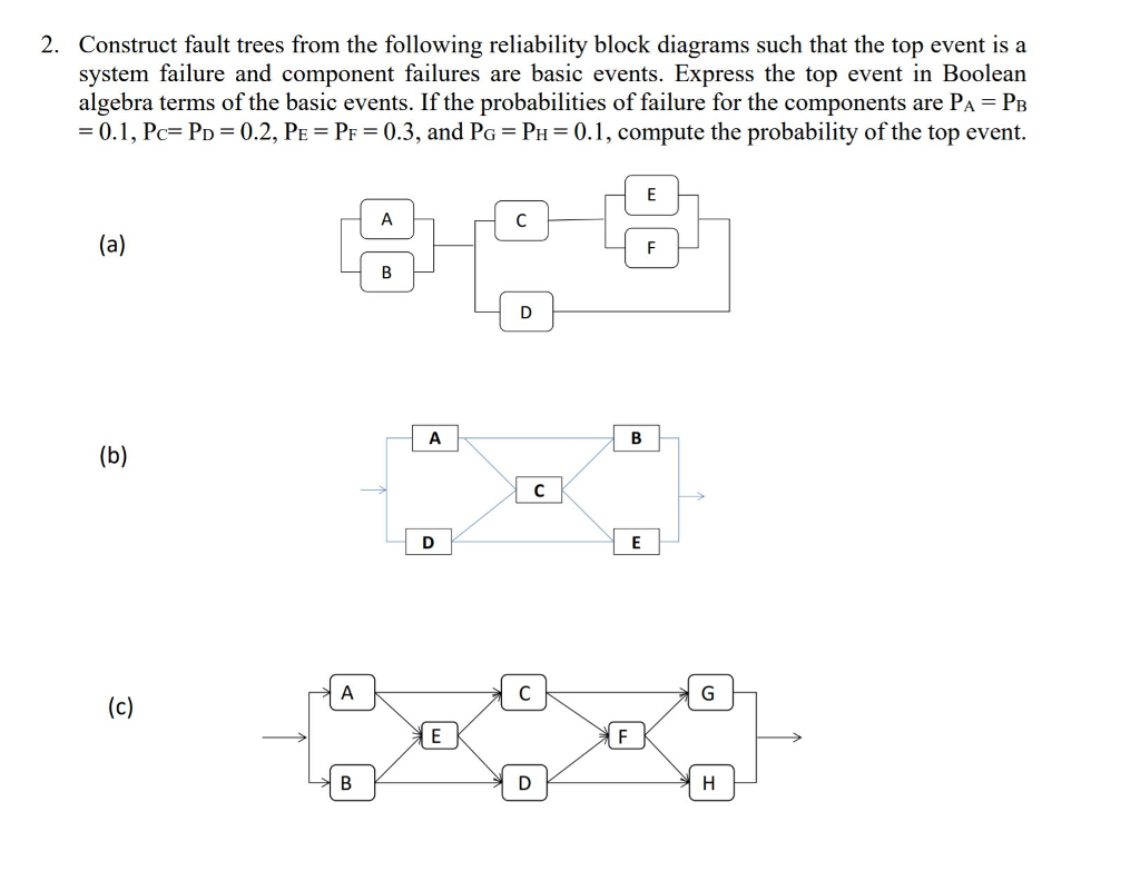 solved 2 construct fault trees from the following reliab rh chegg com