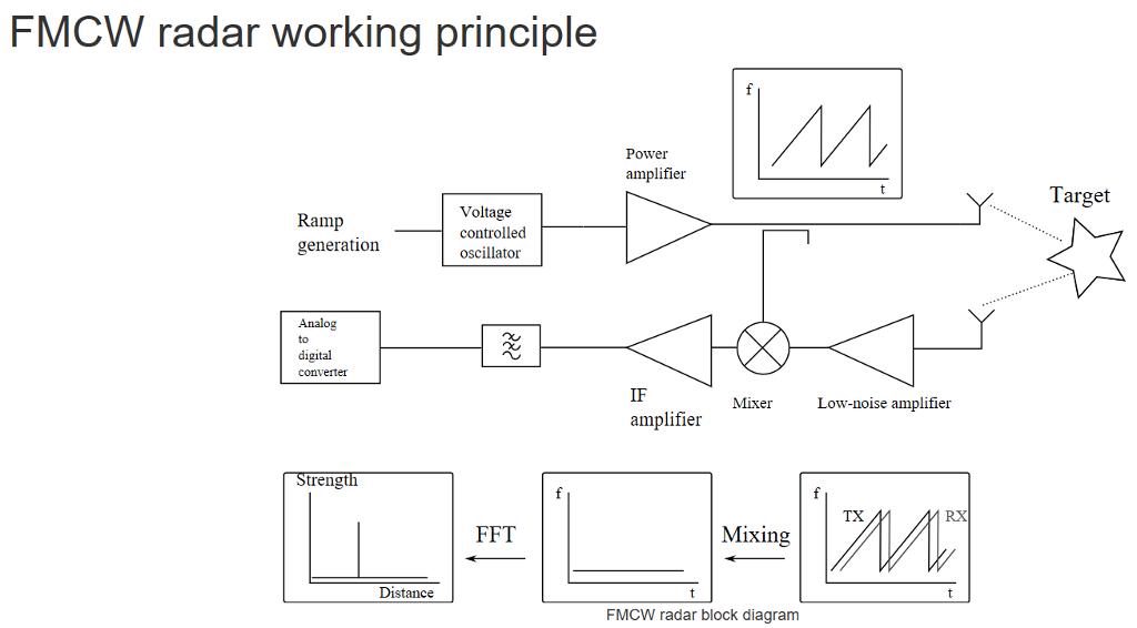 Power Amplifier Working Principle : solved fmcw radar working principle power amplifier targe ~ Hamham.info Haus und Dekorationen