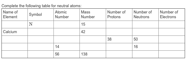 Solved Complete The Following Table For Neutral Atoms Na