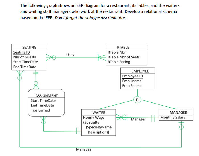 Solved The Following Graph Shows An Eer Diagram For A Res