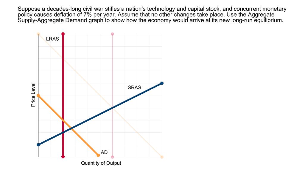 Solved: Suppose A Decades-long Civil War Stifles A Nation