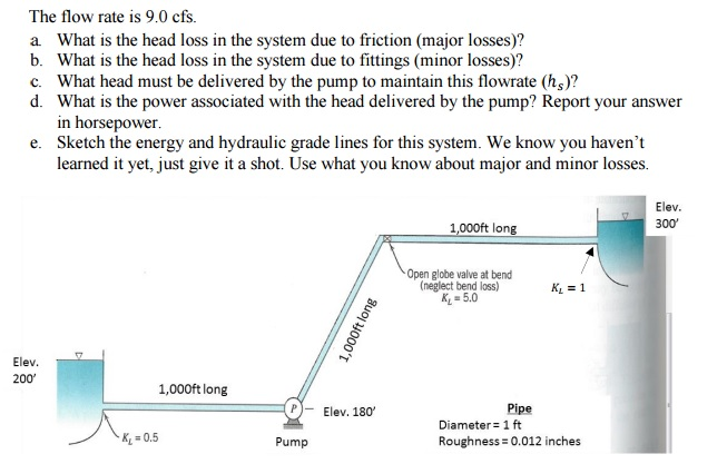 head loss due to friction Pipeline pressure loss the first form calculates the pressure or friction loss along a given length of pipeline with a specified inside diameter the second form calculates the minimum pipe size to limit pressure loss to a specified value.