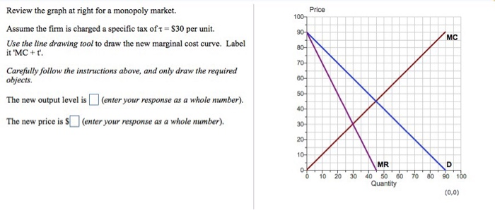 Solved Review The Graph At Right For A Monopoly Market A