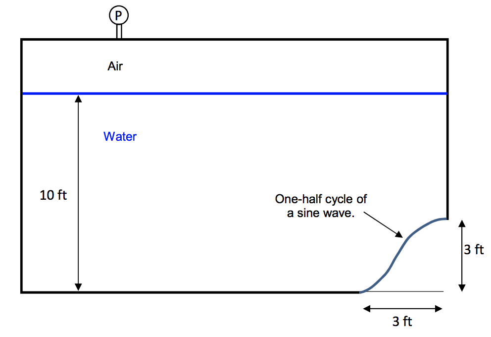 Air Water 10 Ft One Half Cycle Of A Sine Wave 3
