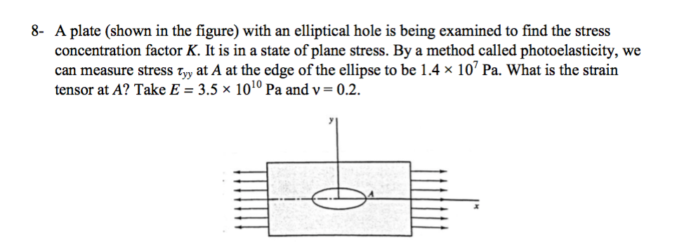 Solved: A Plate (shown In The Figure) With An Elliptical H