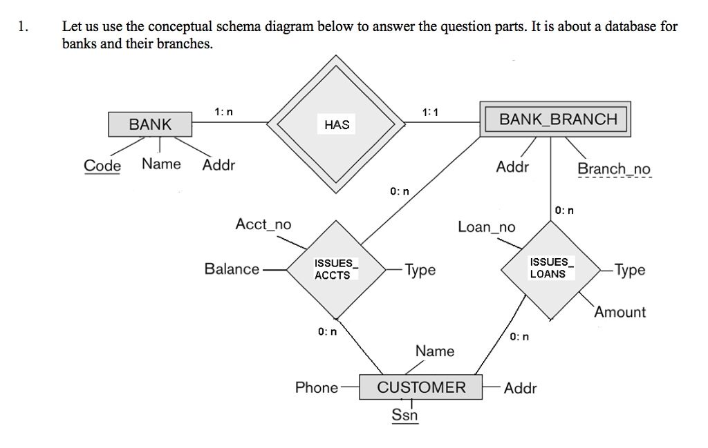 Database schema diagram banking complete wiring diagrams solved let us use the conceptual schema diagram below to rh chegg com microsoft access database schema banking model database schema examples ccuart Gallery