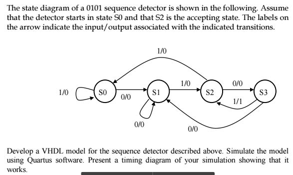 Solved: The State Diagram Of A 0101 Sequence Detector Is S ...