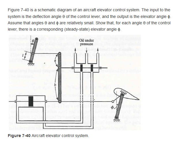 Solved Figure 7 40 Is A Schematic Diagram Of An Aircraft