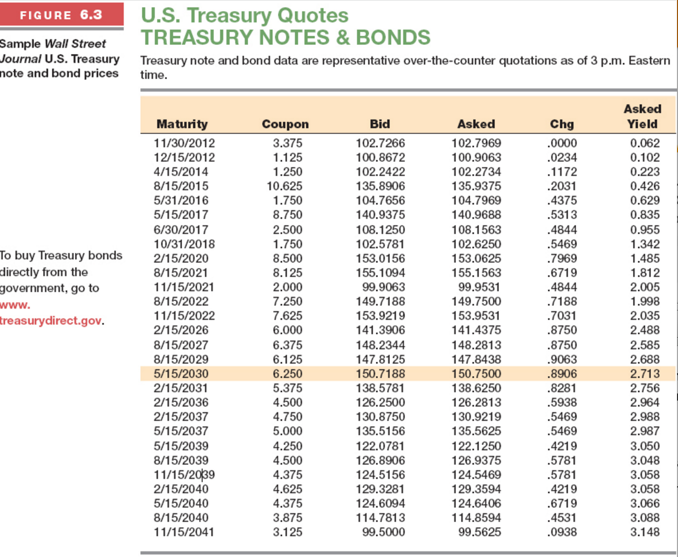 FIGURE 63 US Treasury Quotes TREASURY NOTES BONDS Sample Wall Street Journal