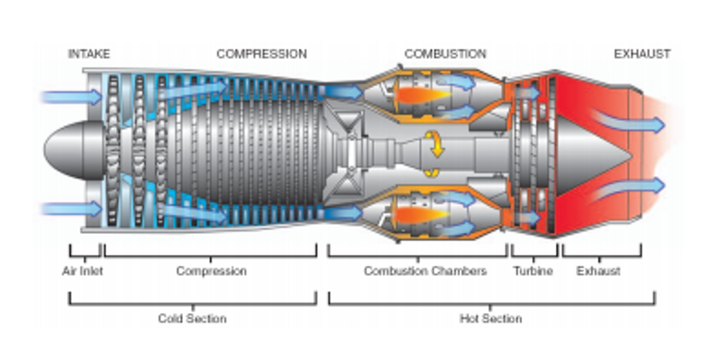 Solved In A Jet Engine Shown The Ure Below Air En. In A Jet Engine Shown The Ure Below Air En. Wiring. Diagram Of A Turbofan Jet Engine At Scoala.co