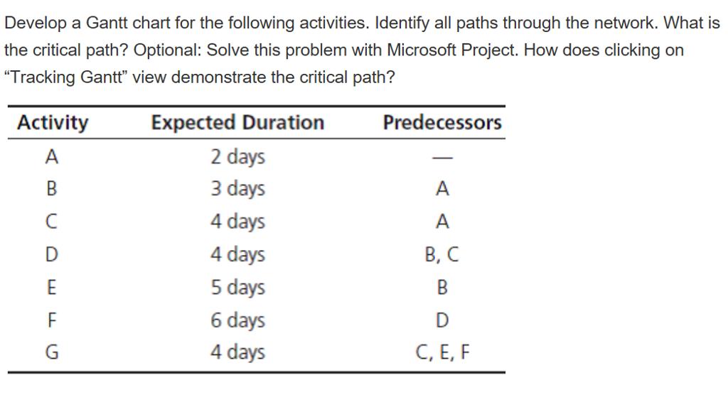 Solved Develop A Gantt Chart For The Following Activities