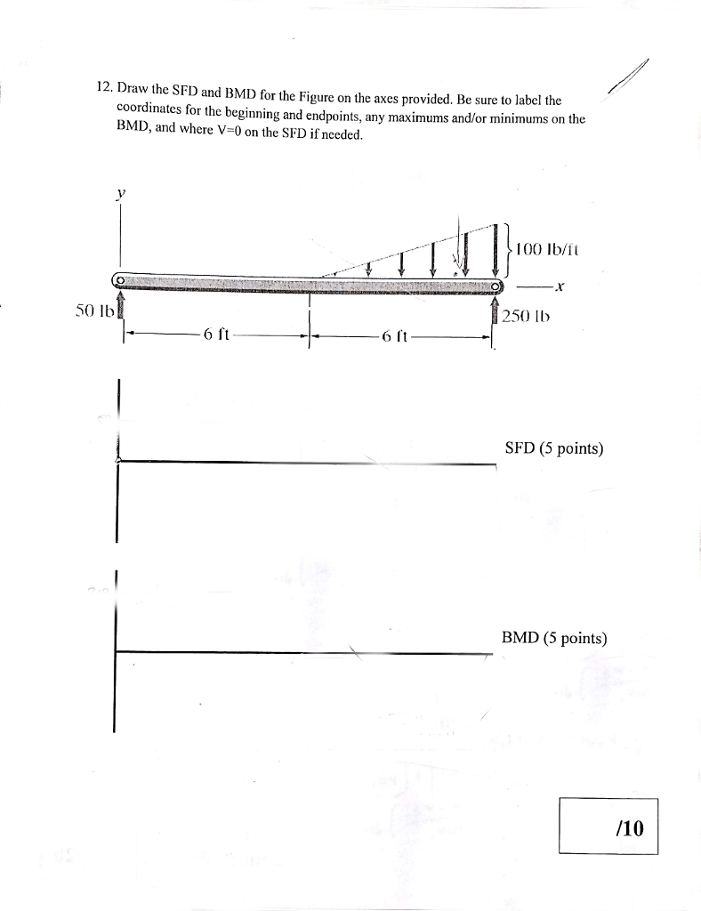 Shear Force Bending Moment Diagram Of Cantilever Beam Examples Sfd Bmd Moments And Diagrams