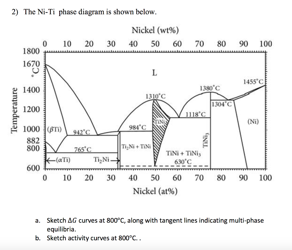 Solved 2 The Ni Ti Phase Diagram Is Shown Below Nickel