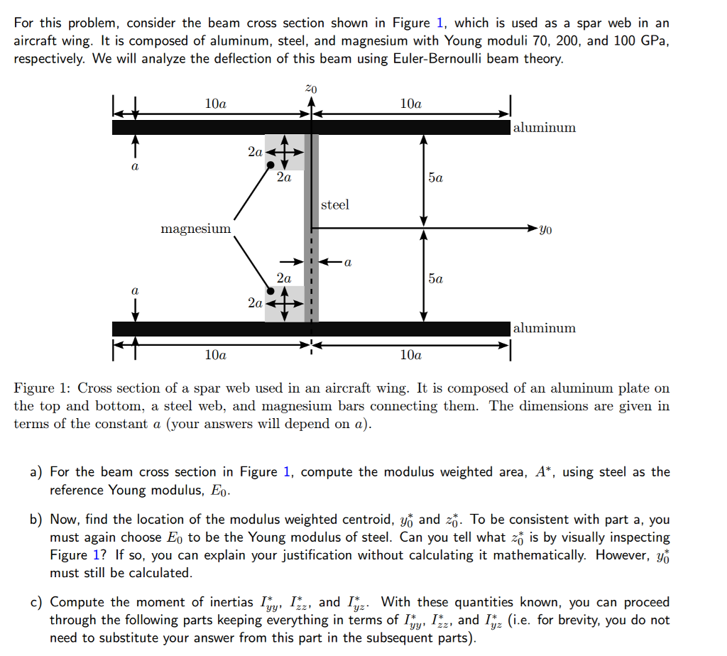 Solved For This Problem Consider The Beam Cross Section Airplane Wing Parts Theory Shown In Figure 1 Which Is