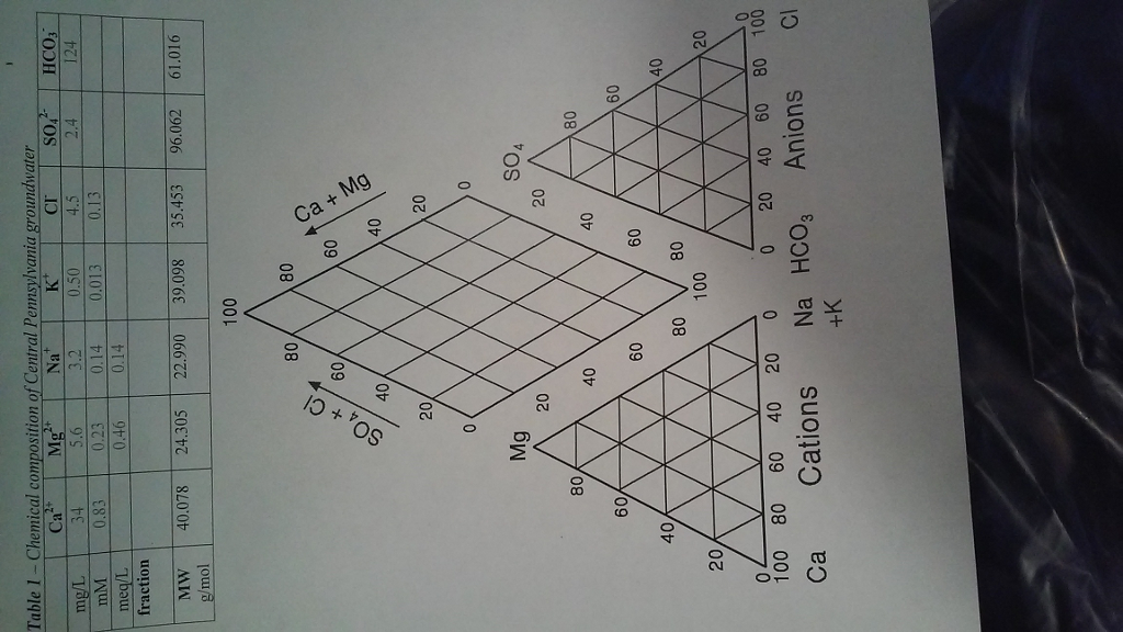 Solved piper diagram in geochemistry plz explain how to question piper diagram in geochemistry plz explain how to initiate this problem and to fill in the blanks ccuart Choice Image