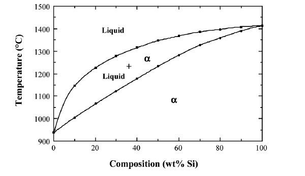 Solved the germanium silicon ge si phase diagram is sho the germanium silicon ge si phase diagram is shown below dots on the liquidus and solidus lines correspond to the silicon contents of 10 20 30 40 ccuart Images