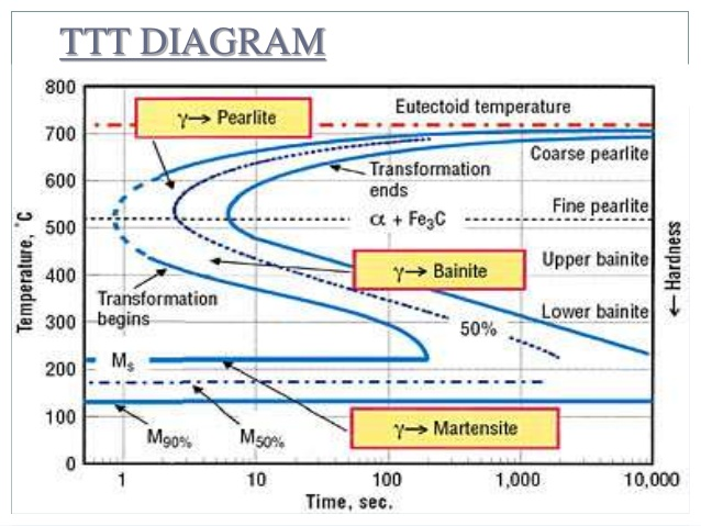 Solved 6 using the ttt diagram for a plain carbon steel can any expert ple ttt diagram 800r 700 pearlite 600 eutectoid temperature coarse pearlite transformation ends afecfine pearlite bainite upper ccuart Image collections