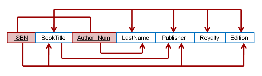 Solved the dependency diagram in shown below indicates th the dependency diagram in shown below indicates th ccuart Images