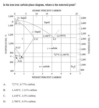 Solved In The Iron Iron Carbide Phase Diagram Where Is T