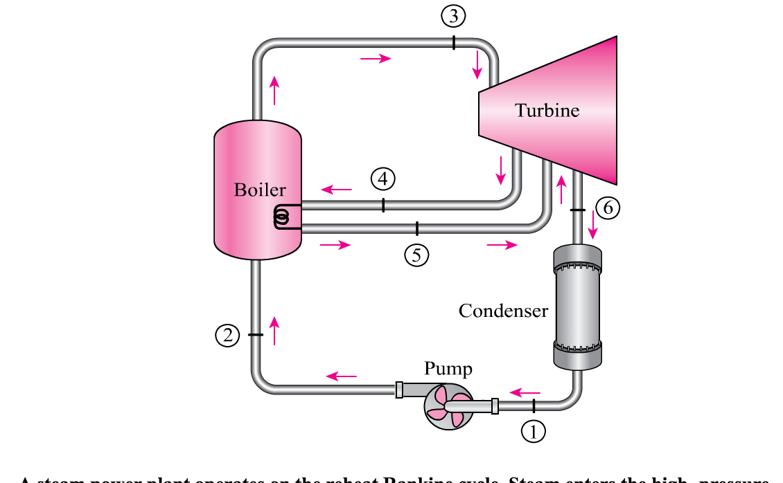 Solved: A Steam Power Plant Operates On The Reheat Rankine ...