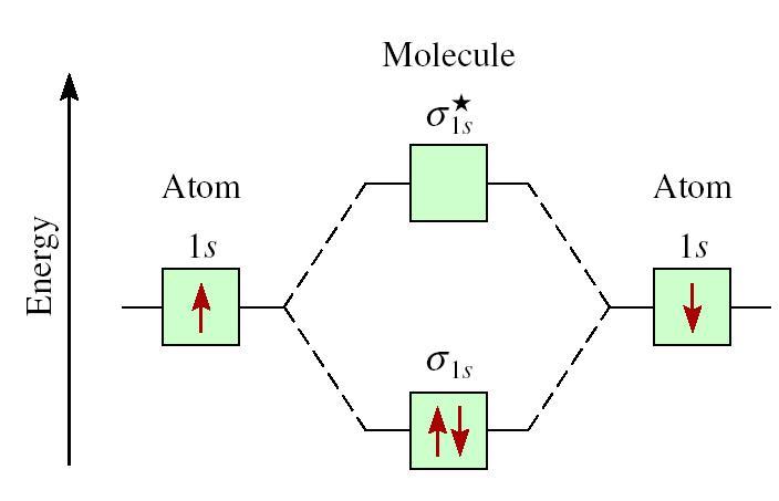 Solved: The Following Molecular Orbital Diagram Is Possibl ... H2 Molecular Orbital Diagram