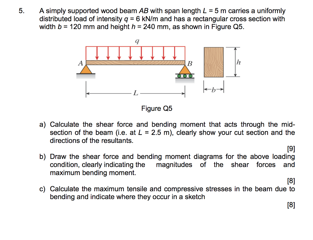 Moment Diagrams Wood Diagram Draw The Shear And For Cantilever Beam Solved 5 A Simply Supported Ab With Span Lengt Calculate