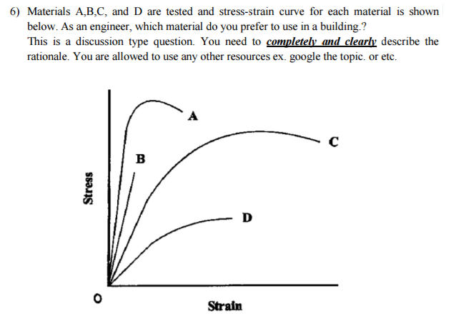 Build Stress Strain Diagram Trusted Wiring Diagrams