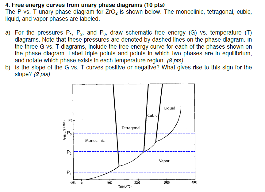 4 free energy curves from unary phase diagrams 1 chegg free energy curves from unary phase diagrams 10 pts the p vs ccuart Image collections