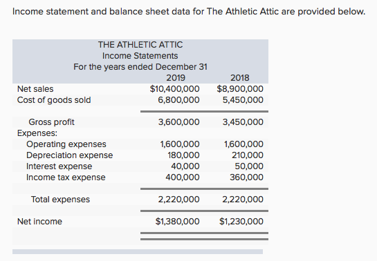 Income statement and balance sheet data for The Athletic Attic are provided below. THE ATHLETIC  sc 1 st  Chegg & Solved: Income Statement And Balance Sheet Data For The At ...