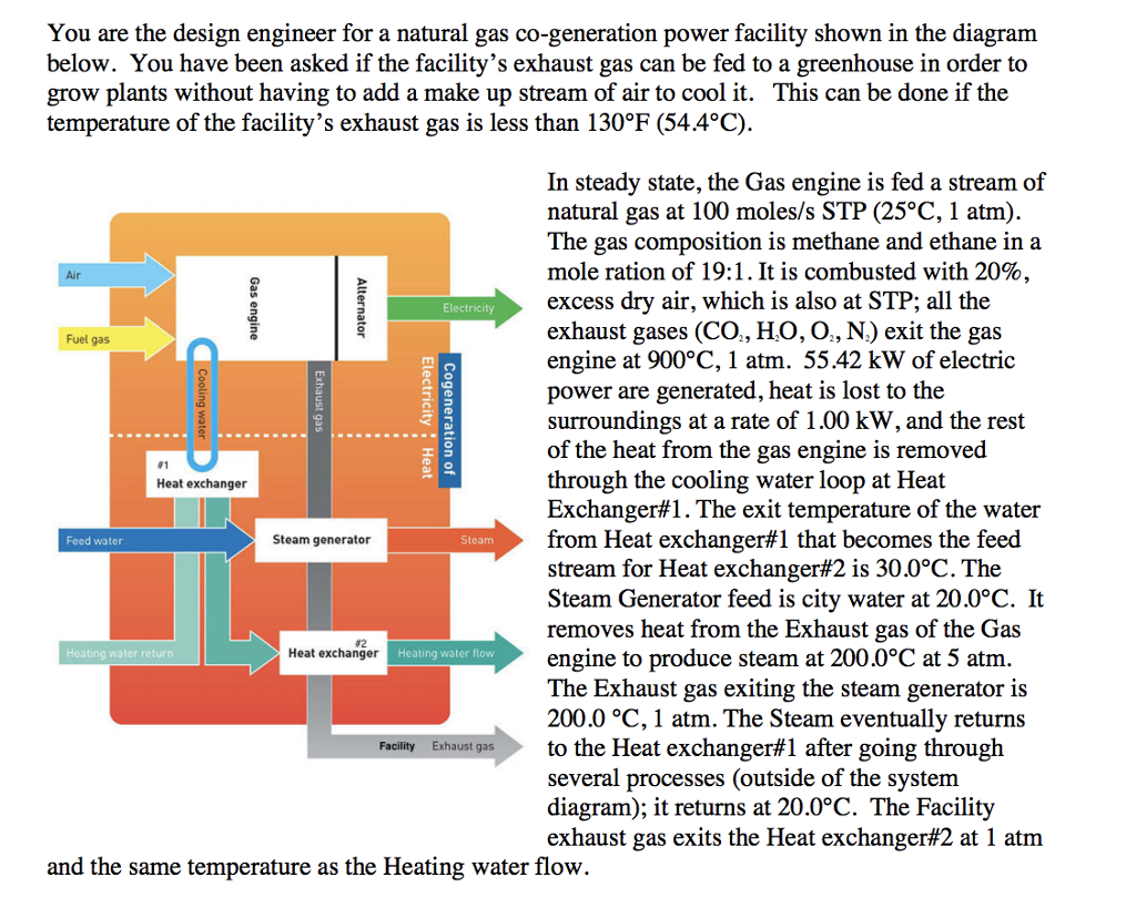 Solved In Steady State The Gas Engine Is Fed A Stream Of Cogeneration Diagram Question Natural At 100 Moles S Stp 25c 1 Atm