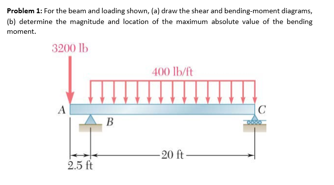 Solved Problem 1 For The Beam And Loading Shown A Dra
