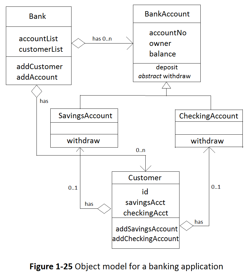 Solved: Java Programming, Creating Bank Account  Implement