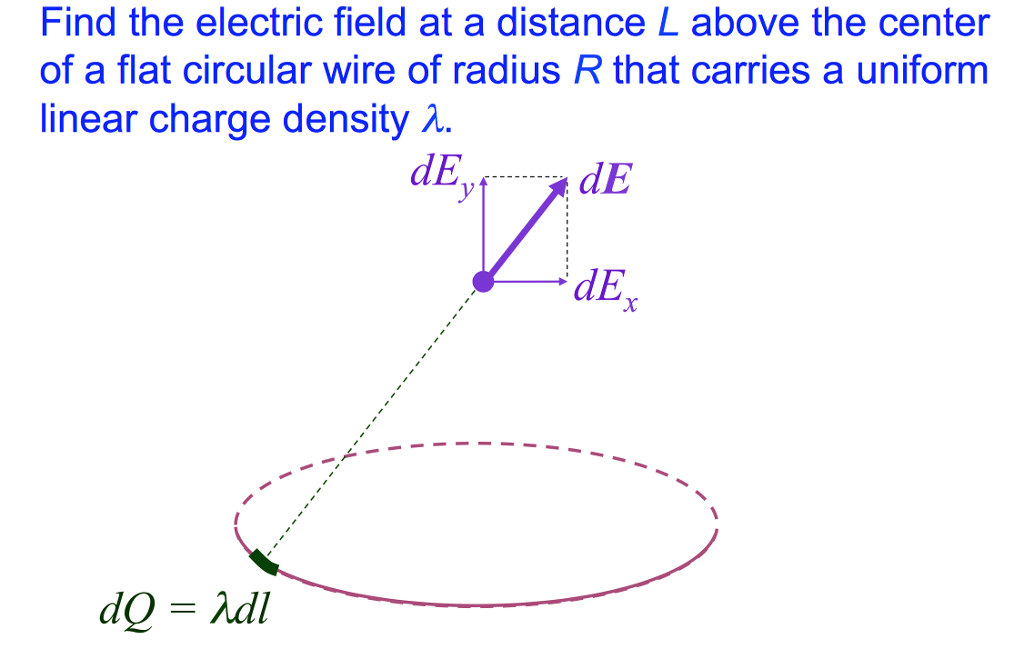 Solved: Find The Electric Field At A Distance L Above The ...