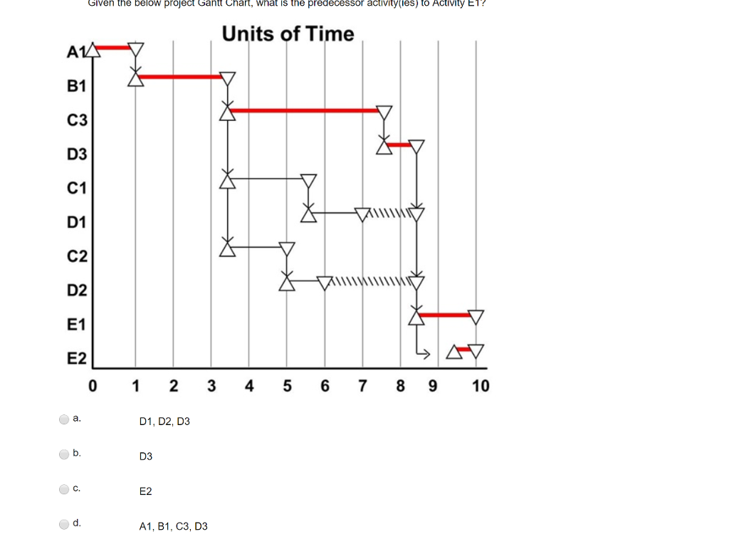 Solved Given The Below Project Gantt Chart What Is The P