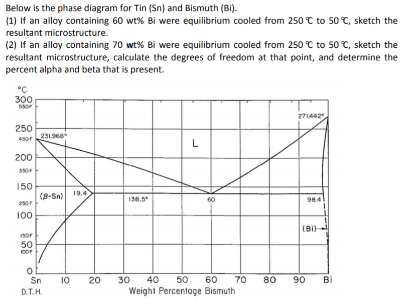 Solved  Below Is The Phase Diagram For Tin  Sn  And Bismut
