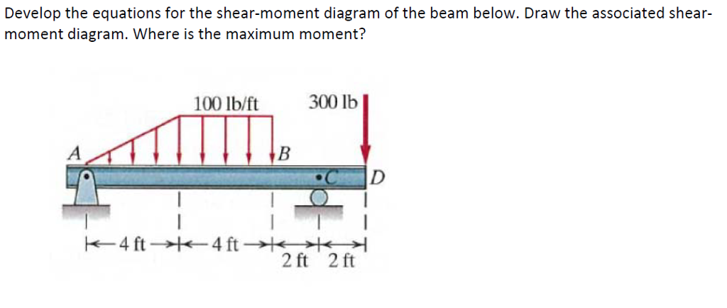 Solved Develop The Equations For The Shear Moment Diagram