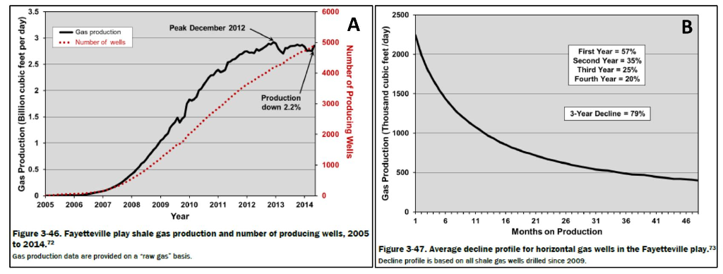 Solved: Over The Past Decade, Domestic Energy Production H