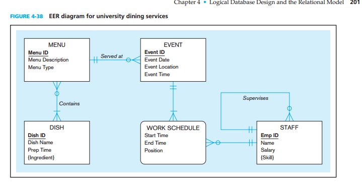 Image for 24. Figure 4-38 shows an EER diagram for a university dining service organization that provides dining service