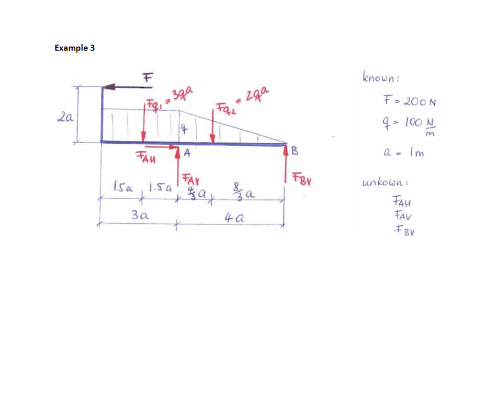 Solved Determine The Reaction Forces And Values Of T Reactant Bending Moment On Diagram Example 3 2a Ah Ma Tay Lsa Isa 3a Known Shear Anf