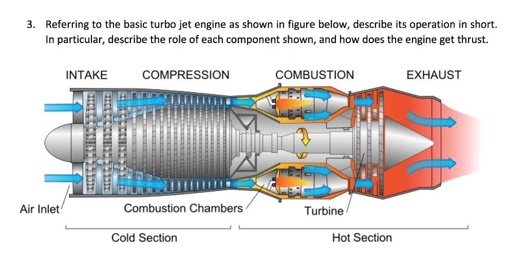 solved  referring to the basic turbo jet engine as shown i