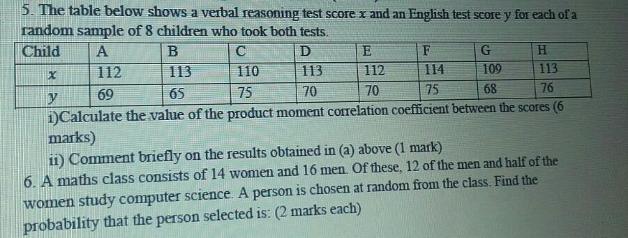 Solved: The Table Below Shows A Verbal Reasoning Test Scor