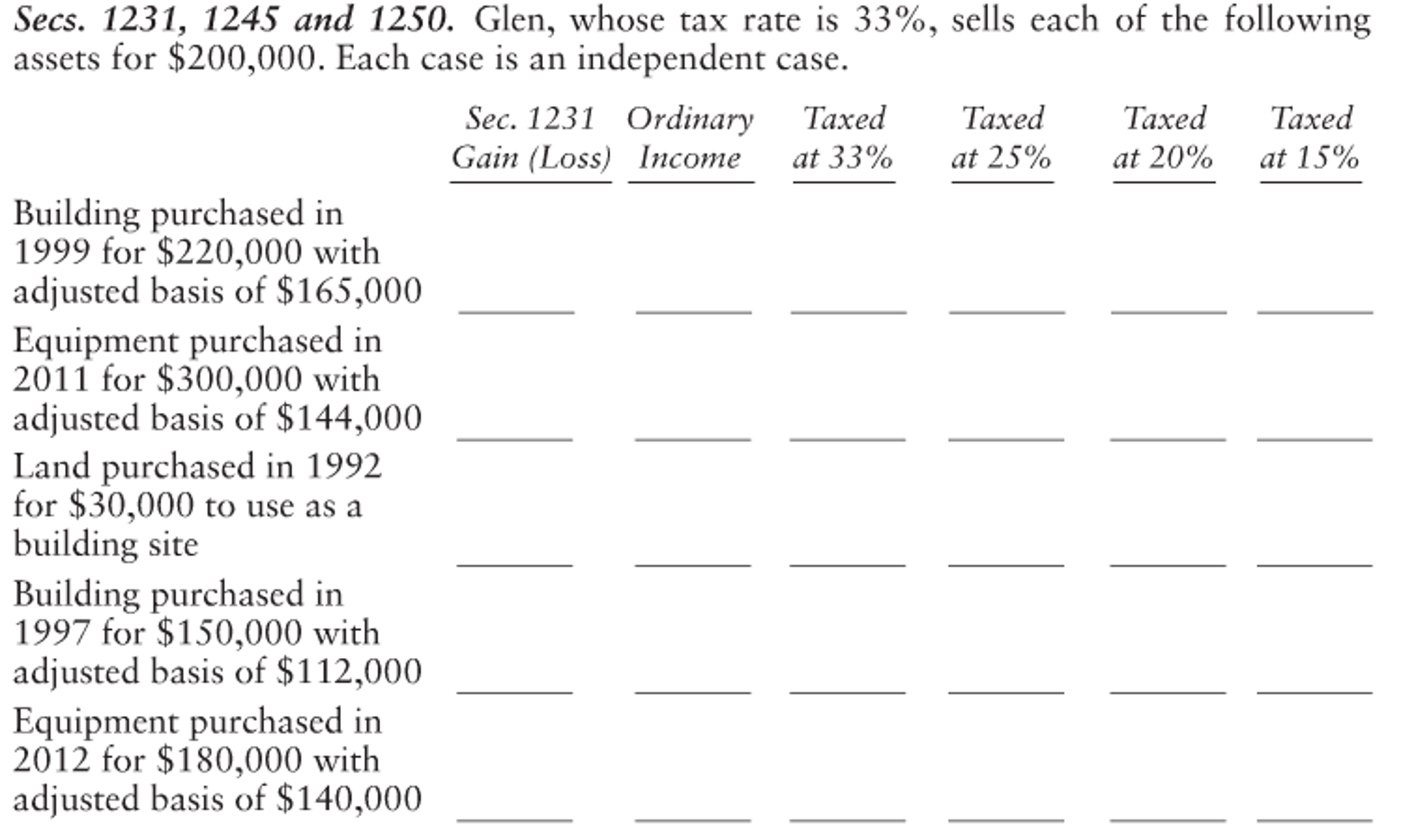 1231, 1245 and 1250. Glen, whose tax rate is 33%, sells each of the  following assets for $2.