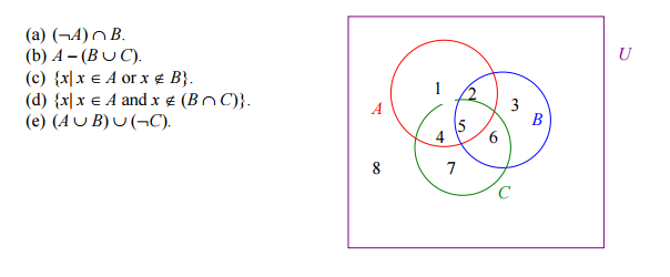 Solved The Following Venn Diagram Shows Three Sets A Red