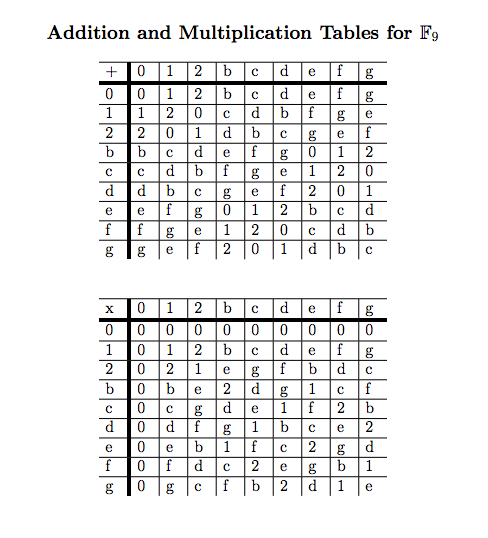 multiplication tables of 9