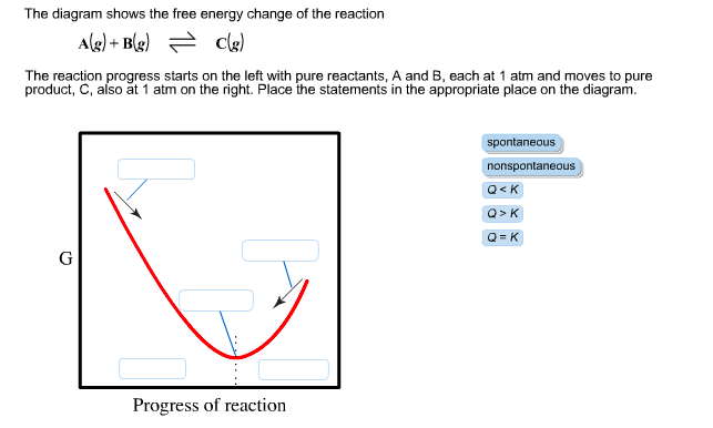 solved the diagram shows the free energy change of the re rh chegg com free energy diagram questions free energy diagram of confirmation
