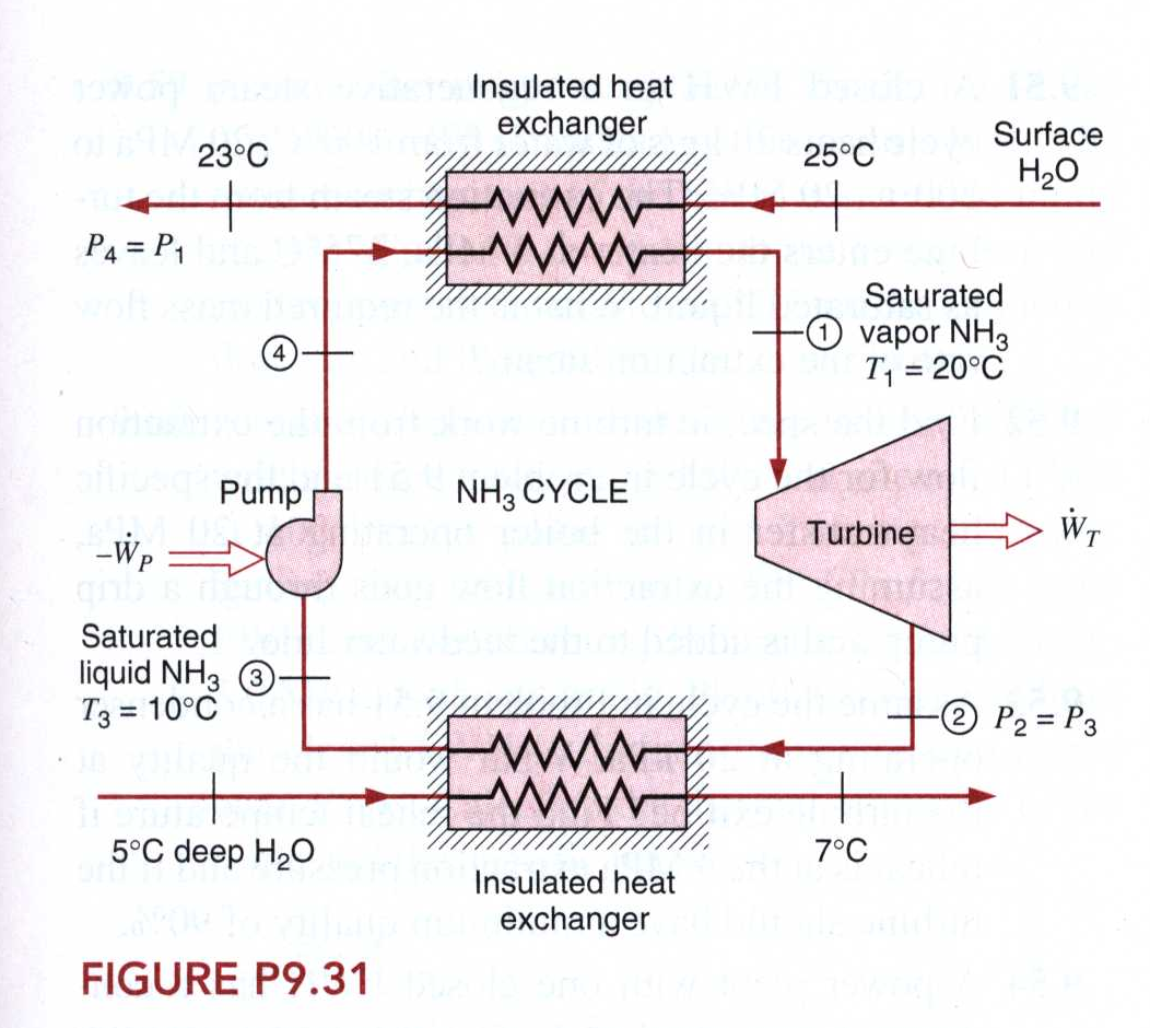 Power Plant T S Diagram Electrical Wiring Diagrams Geothermal Ts Solved Consider The Ammonia Rankine Cycle Sho Of Thermal