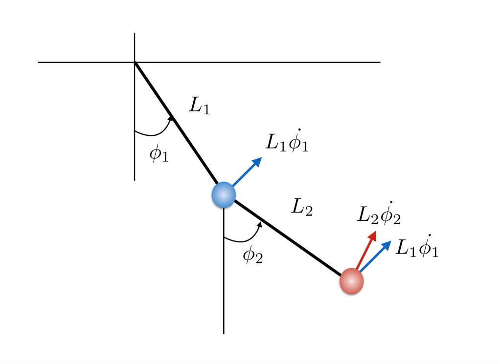 Solved: Consider A Double Pendulum Of The Form Shown In Th ...